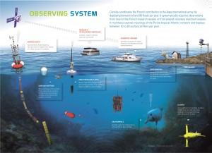 Coriolis-Observing-System1
